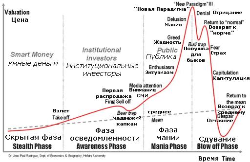 цикл финансового кризиса
