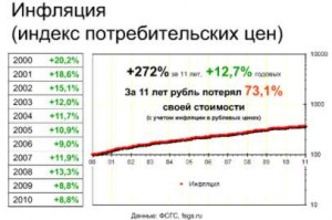 реальная инфляция