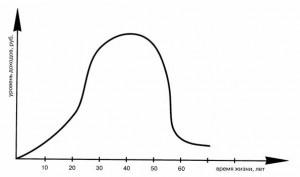 график доходов человека