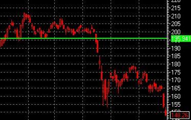 цены акций Газпрома
